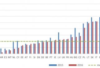 Gap-ul de TVA în ţările membre UE