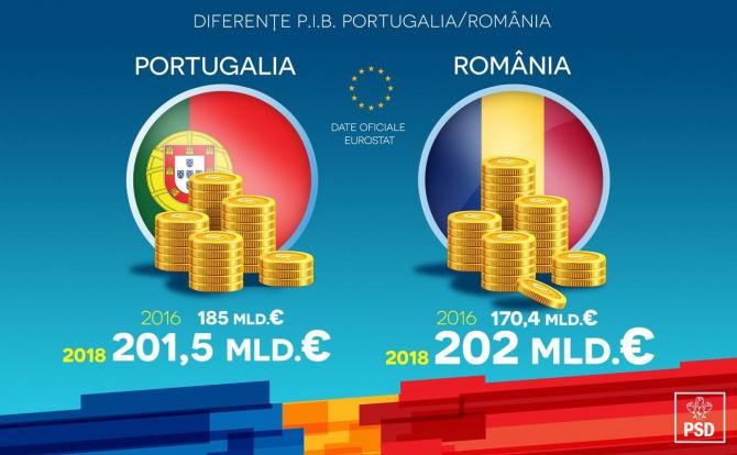 România are un PIB mai mare decât al Portugaliei