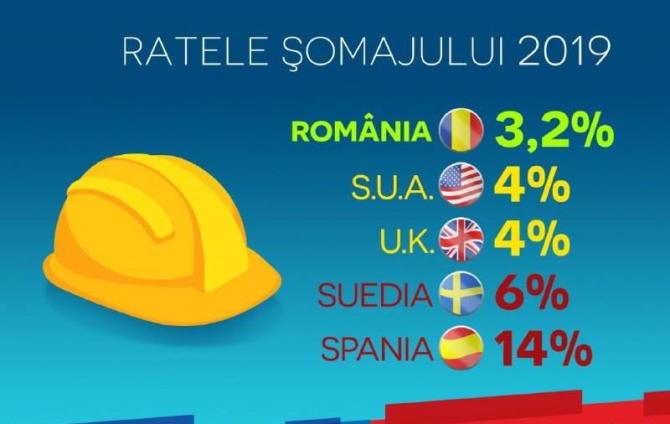 Grafic comparativ cu rata șomajului în alte țări