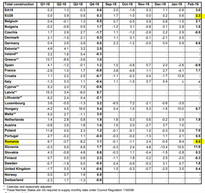 Datele Eurostat