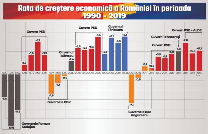 Economia României sub guvernările PSD