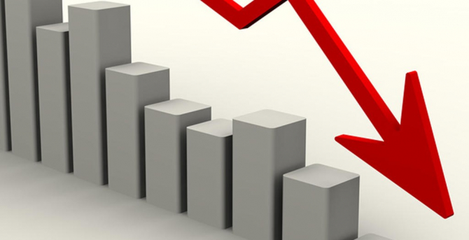 România a raportat în martie un declin de 4,6%, după scăderea de 1% a producţiei industriale, înregistrată în februarie.
