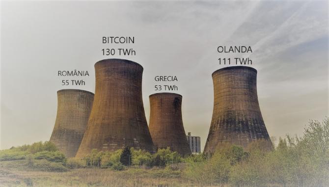 Bitcoin consumă anual aproximativ 130 de terawați oră (TWh). Prin comparație, Olanda, consumă 111 TWh, iar Argentina, 125 TWh. Țări ca România și Grecia consumă mai puțin de jumătate, mai precis 55, respectiv 53 de TWh.