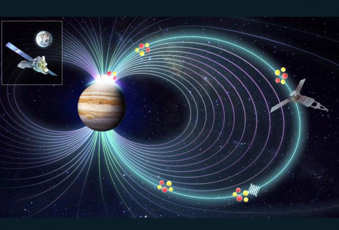 Indiciile care au dus la această descoperire provin dintr-o nouă analiză a datelor obţinute de telescopul XMM-Newton (amplasat pe orbita terestră), aparţinând ESA, şi de către sonda Juno (aflată pe orbita lui Jupiter), aparţinând NASA.